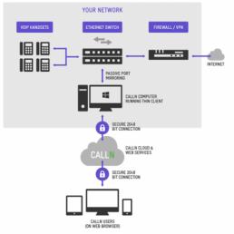 CallN Integration Diagram